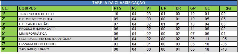 TABELA DE CLASSIFICAÇÃO 23 DE SETEMBRO