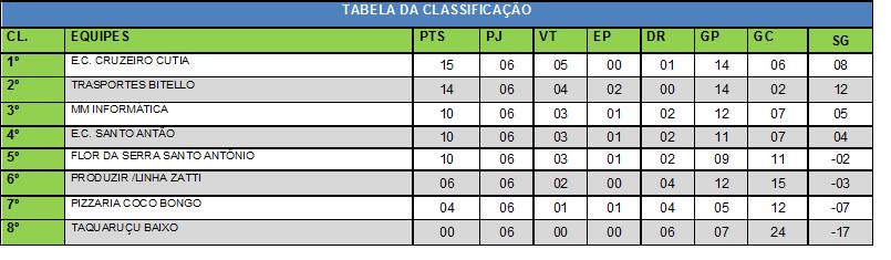 TABELA CLASSIFICAÇÃO 06 RODADA