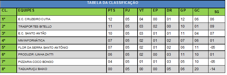 TABELA CLASSIFICAÇÃO 30 DE SETEMBRO