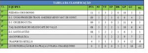 TABELA CAMPEONATO DE FUT. SETE  - 5ª RODADA