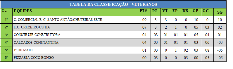 TABELA DE CLASSIFICAÇÃO CATEGORIA  VETERANO ABERTO